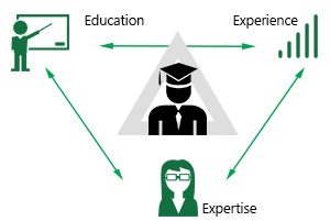 education-experience-expertise